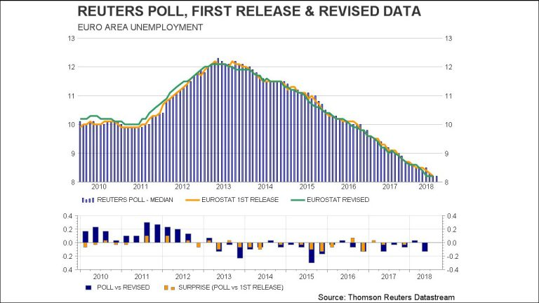 Chart of Datastream Reuters poll insights showing Euro area unemployment.