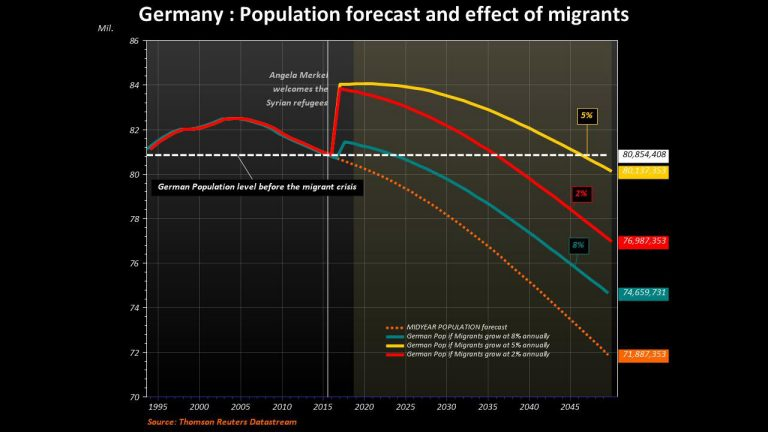 Germany population forecast and effects of migrants screenshot