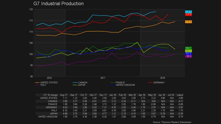 G7 Industrial Production screenshot
