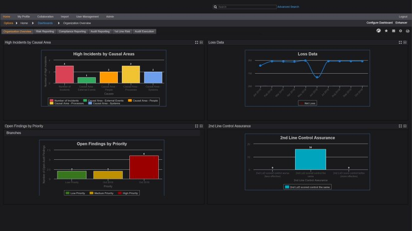 Screen showing integrated risk management as part of the Connected Risk Platform.